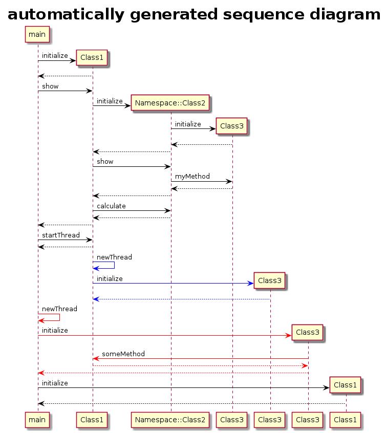 Sequenz-Diagramm automatisch generieren