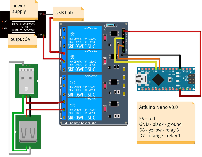 USB Geräte am Raspberry Pi ein- und ausschalten